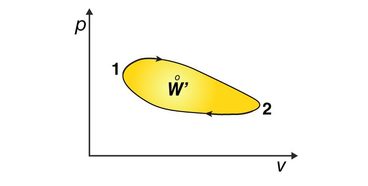 Cyclic Process