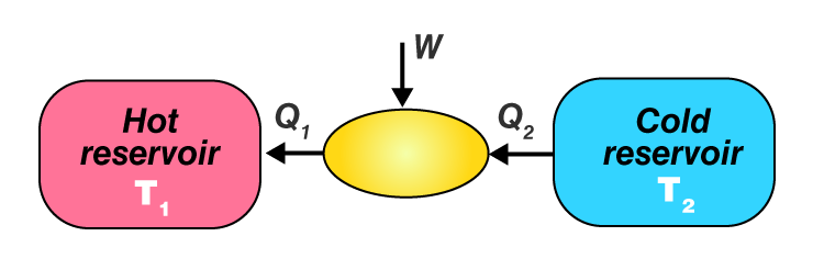 Schematic Representation of a Refrigerator