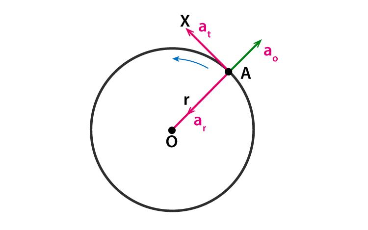 Radial Acceleration - Definition, Formula, Derivation, Units
