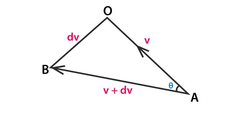 Centripetal Velocity Vector A and B