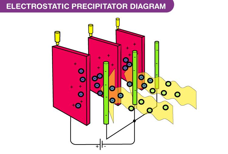 Electrostatic Precipitator Diagram
