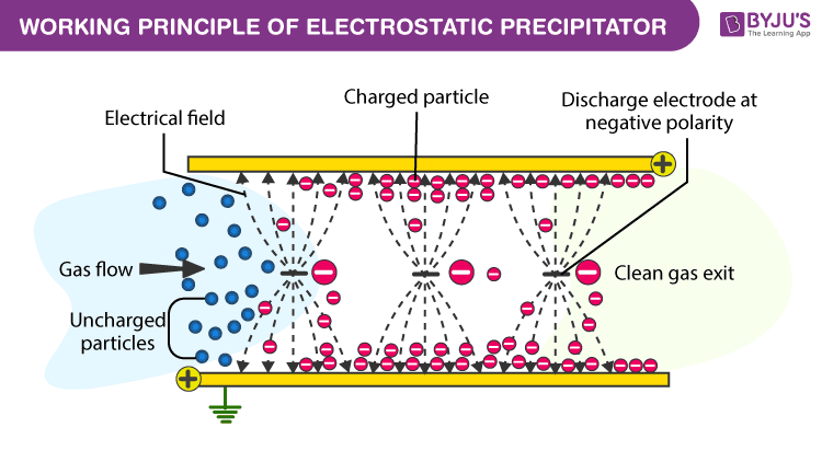 Working Principle of Electrostatic Precipitator