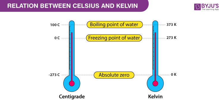 Relationship between Celsius and Kelvin