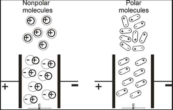 Polar and Non-polar Dielectrics