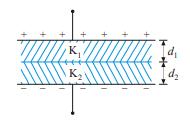 Dielectric Slabs in Series