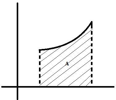Problems on integration area 1
