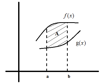 Problems on integration example 2
