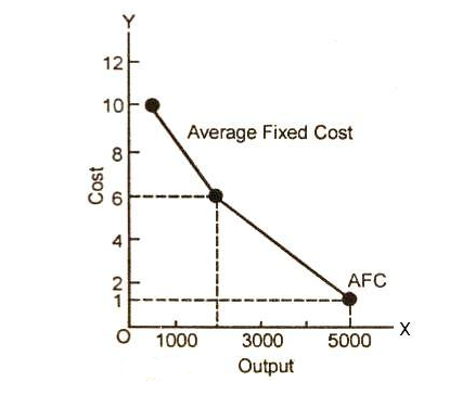Average Fixed Cost