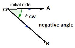 Negative angle