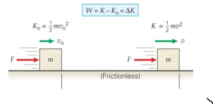 Work- Energy Theorem