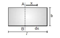 Moment of Inertia of a Rectangular plate