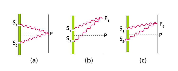 young double slits experiment derivation-1