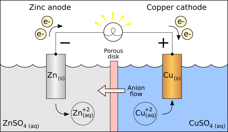 Redox Reactions – Electrochemical cell