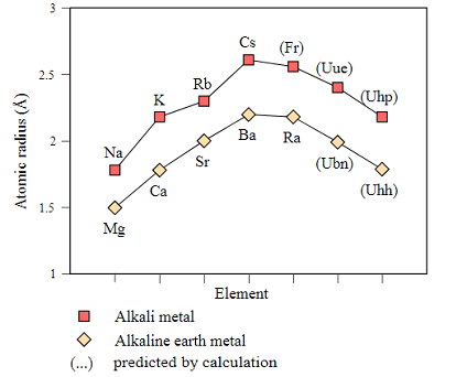 Atomic and Ionic Radii of Elements