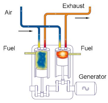 Difference Between Petrol And Diesel Engines Tabular Format