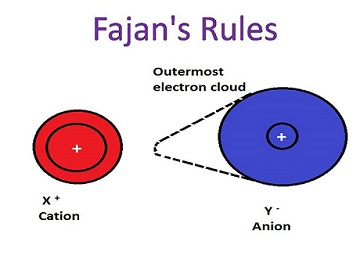 Fajans' Rule - Postulates, Detailed Explanation with Examples