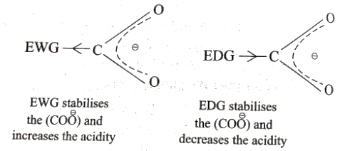 Inductive Effect on Acidity