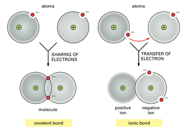 Covalent Bond - Types of Covalent Bond, Properties