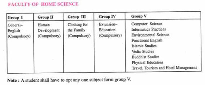 JKBOSE class 12 Humanity Subject