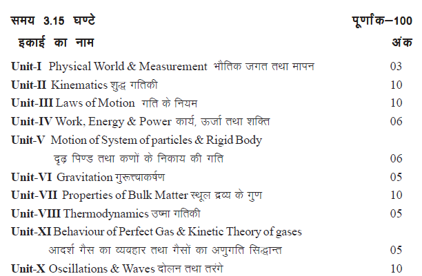 Overview of Rajasthan Board Class 11 Physics Syllabus