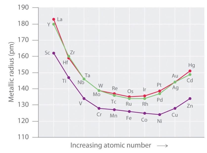 Radii of D Block Elements