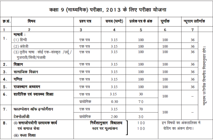 Rajasthan Board Class 9 Exam Plan