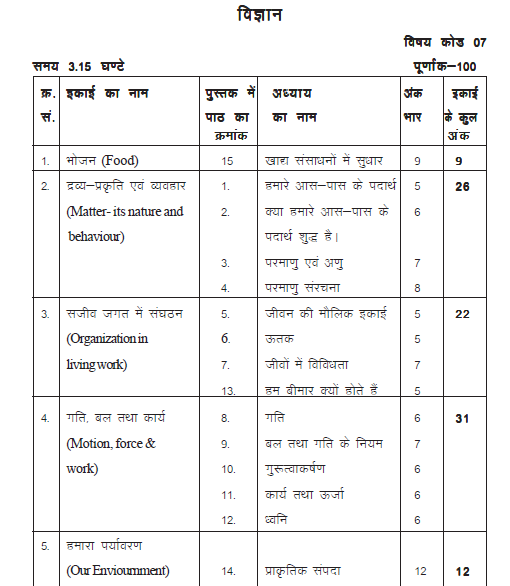 Rajasthan baord class 9 Science Marks Distribution