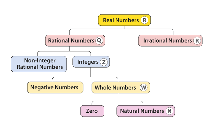 Real Numbers- Definition, Properties, Set of Real Numerals