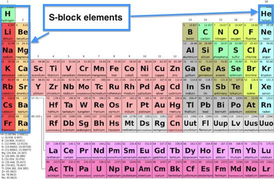 List of S Block Elements