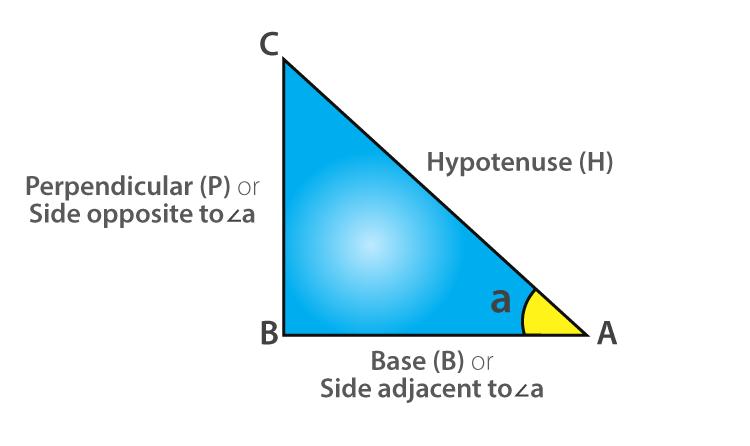 Trigonometric Functions-Sin, Cos, Tan