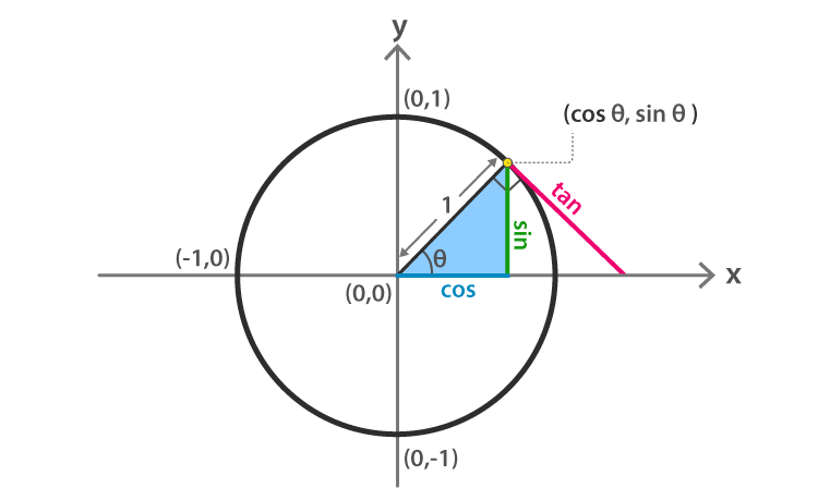 Trigonometry - Unit Circles