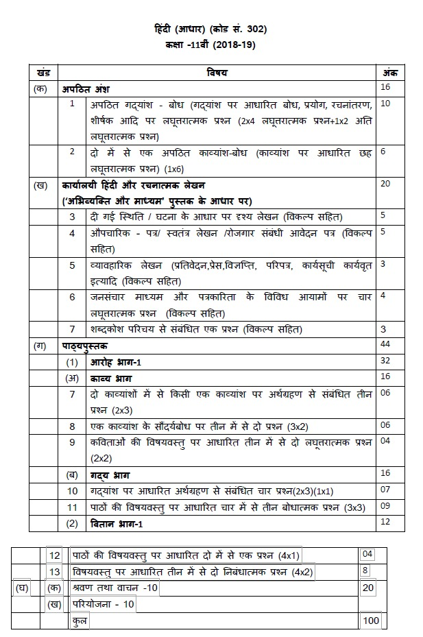 CBSE Class 11 Hindi Core and Elective Syllabus