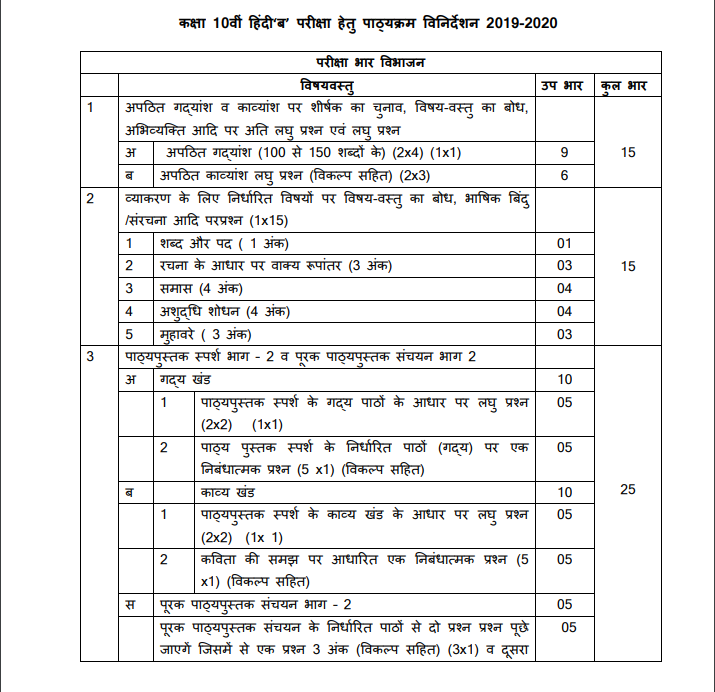 Class 9 Hindi Syllabus