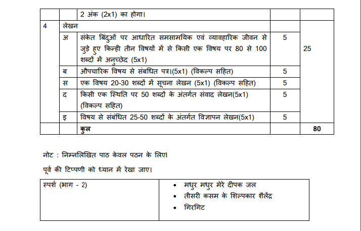 CBSE Syllabus For Class 9 Hindi For Academic Year 2019-2020
