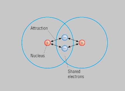 Covalent Bond - Types of Covalent Bond, Properties, Polarization