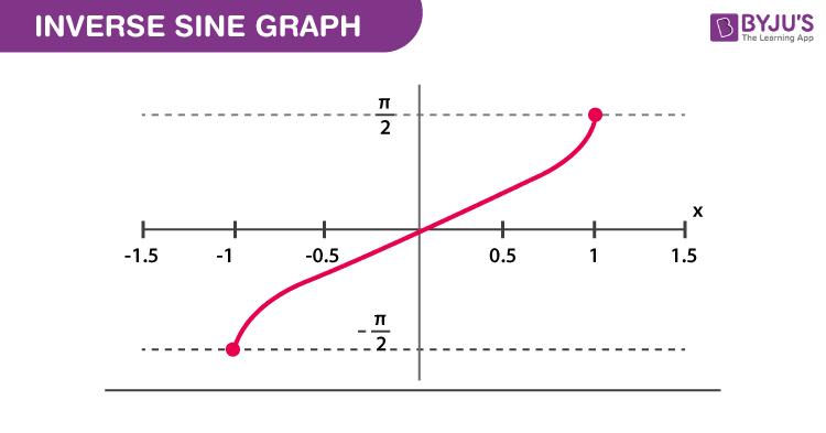 Inverse Sine Graph