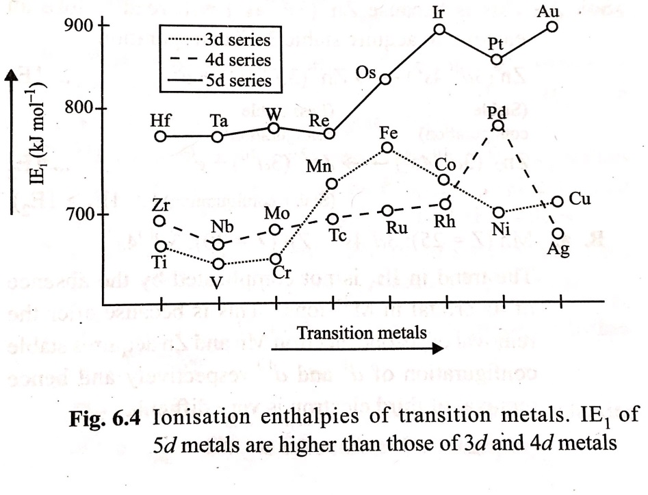 Ionization Energy of D Block Elements