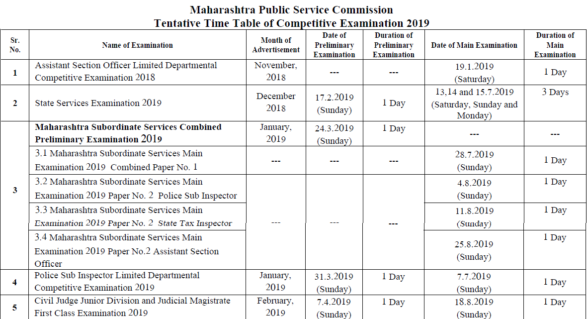 MPSC Exam - MPSC Exams 2019, Notification, Application, Exam Dates, Fee