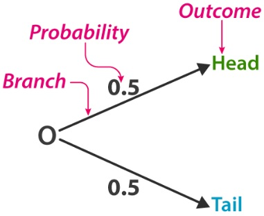 Probability In Maths Definition Formula Types Problems Solutions