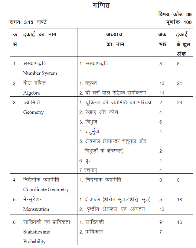 Rajasthan Board Class 9 Maths Syllabus