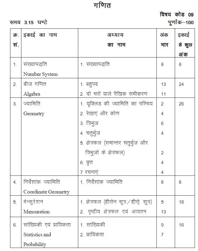 Rajasthan Board Class 9 Maths Syllabus - BYJU'S