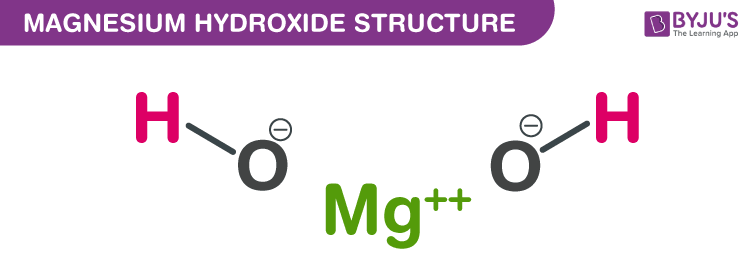 Structure of Magnesium hydroxide