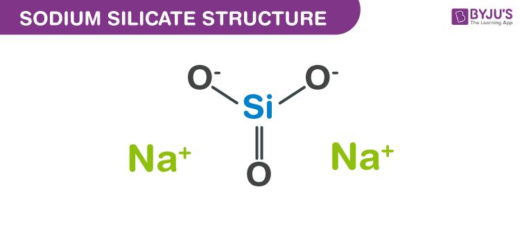 Structure of Sodium silicate
