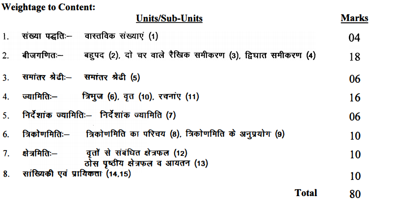 Unit Wise Weightage of Haryana Board Class 10 Maths Syllabus