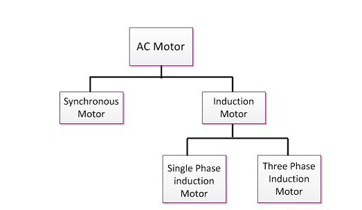 Classification of AC Motors