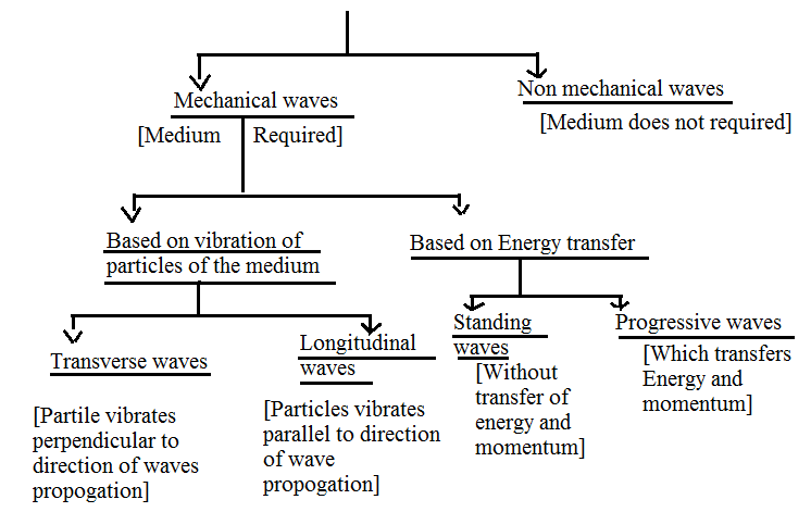 Classification of Wave Motion - Medium of Propagation