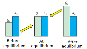 Relationship between Equilibrium Constant and Reaction Quotient