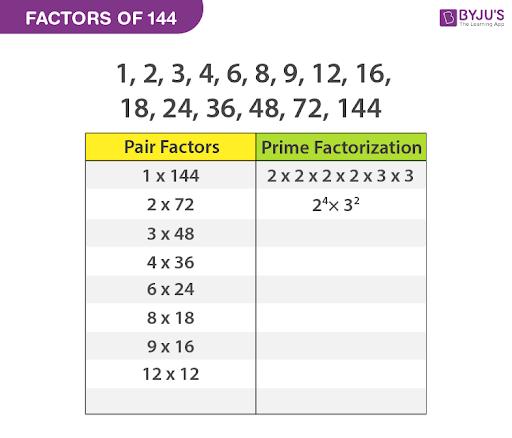 Factors of 144