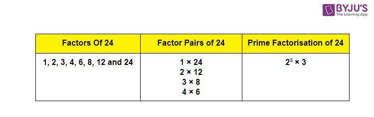Factors of 24