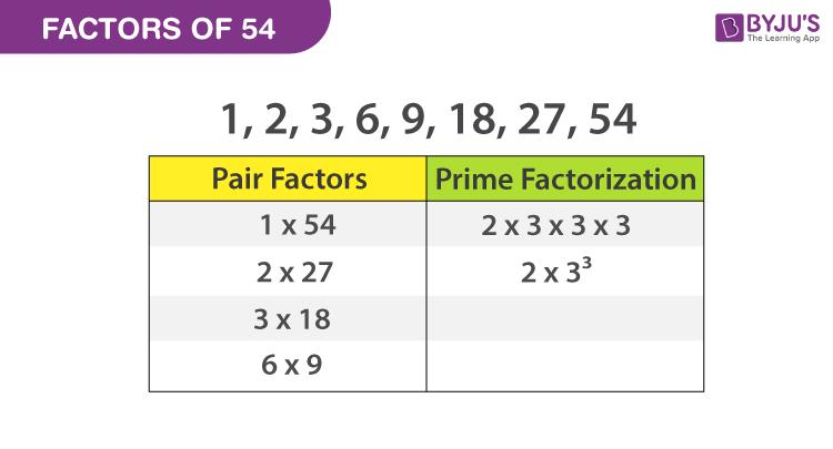 Factors of 54